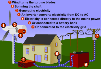 wind-energy-diagram